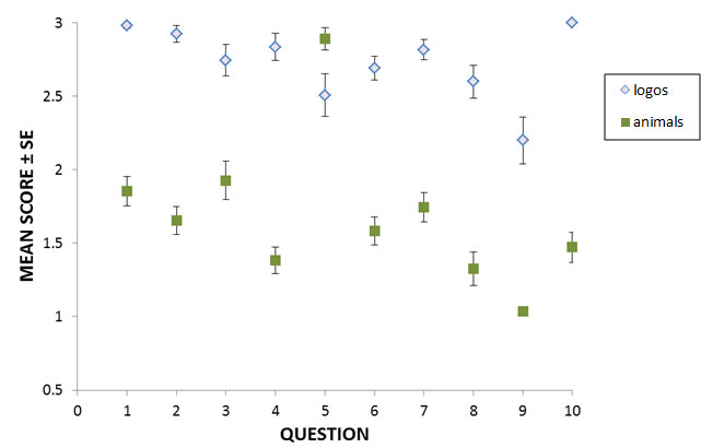 Figure 1. Mean scores on each of 10 questions that required 55 1st-year Bachelor of Environmental Studies students at NUS to identify logos (pale diamonds) or animals (green squares).